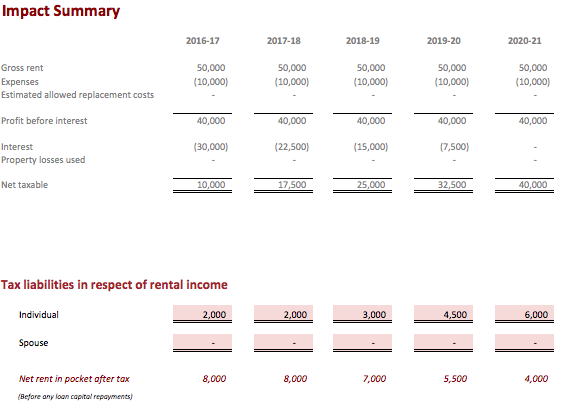 Tax impact if employment income is £25,000