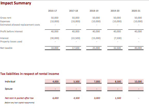Tax Impact if employment income is £50,000